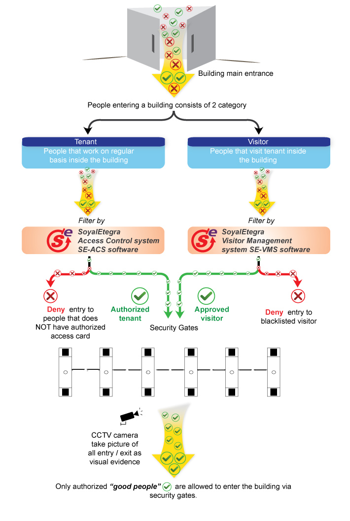 magney 4building management diagram4