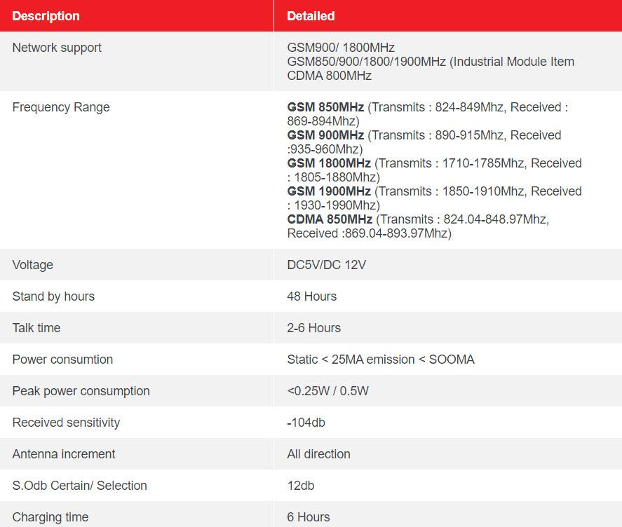GSM100 – AUTO DIALER MODULE