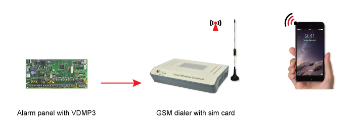 GSM100 digram