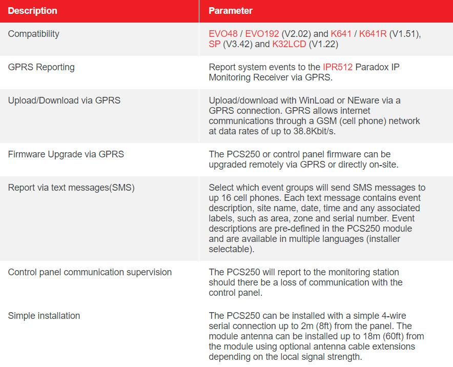 PCS250 – GSM ALARM COMMUNICATOR MODULE