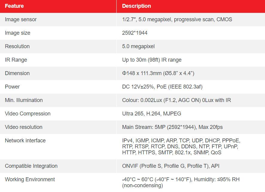 Table CM45002