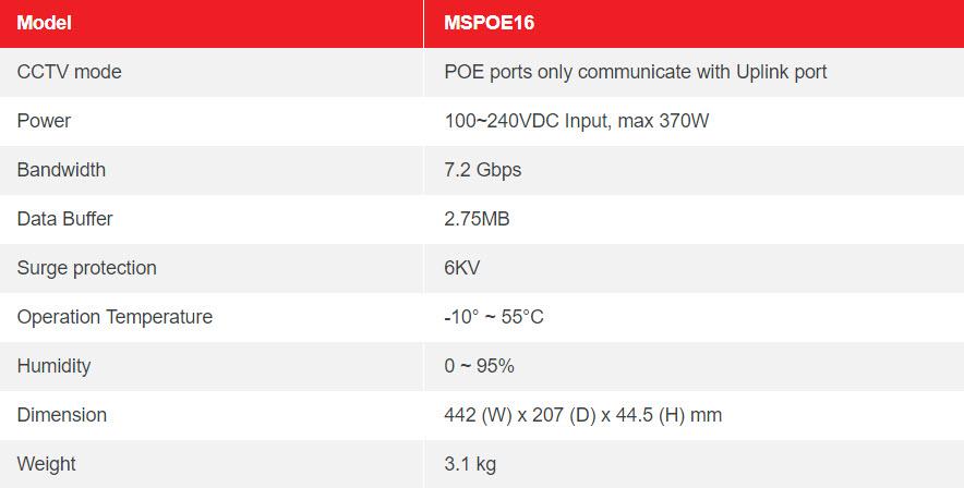 Table MSPOE16 16 PORT