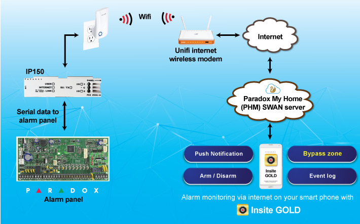 insite gold alarm monitoring via mobile Internet