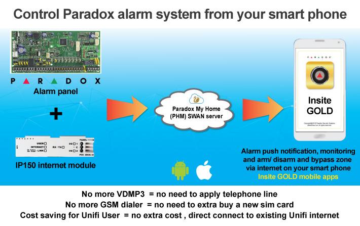 insite gold alarm notification via mobile phone