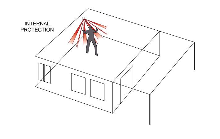 pir diagram 2