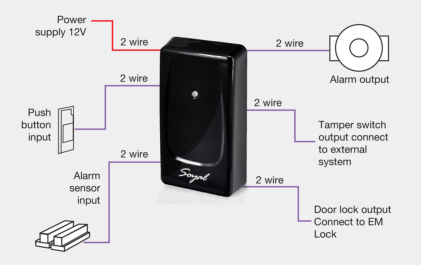 AR723H How does the standalone RFID door access control system work2 01