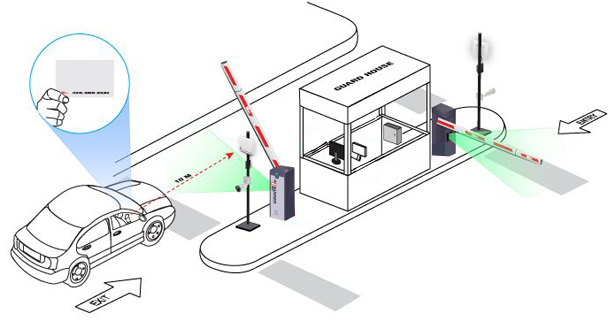 CP3 How does standalone parking access control work