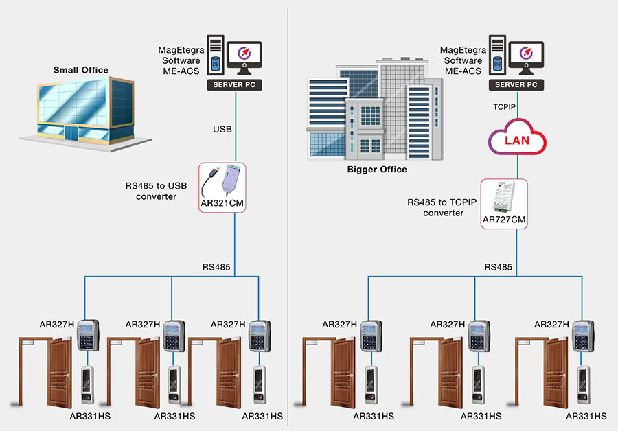 DM3 Diagram How does the door access control system work 01 1