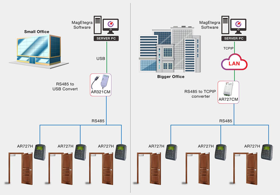 DP2 Diagram How does the door access control system work 01 1