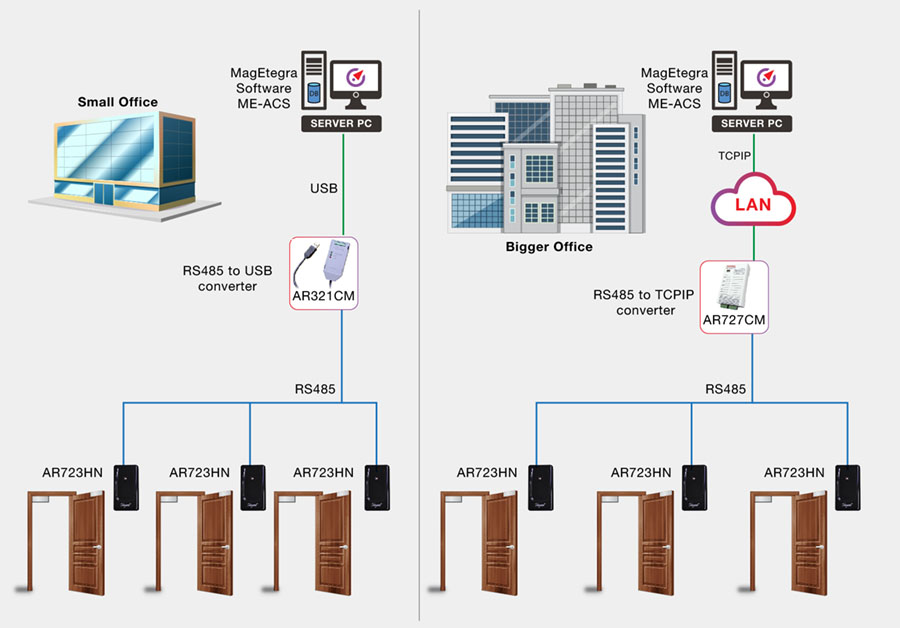 DP3A Diagram How does the door access control system work 01 1