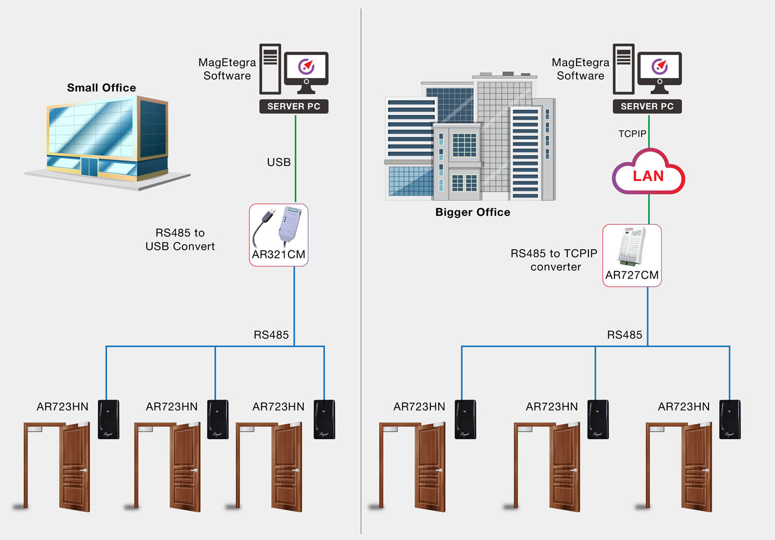 DP3A Diagram How does the door access control system work 01