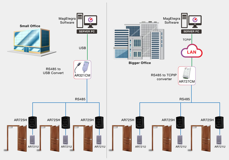 DP4 Diagram How does the door access control system work 01