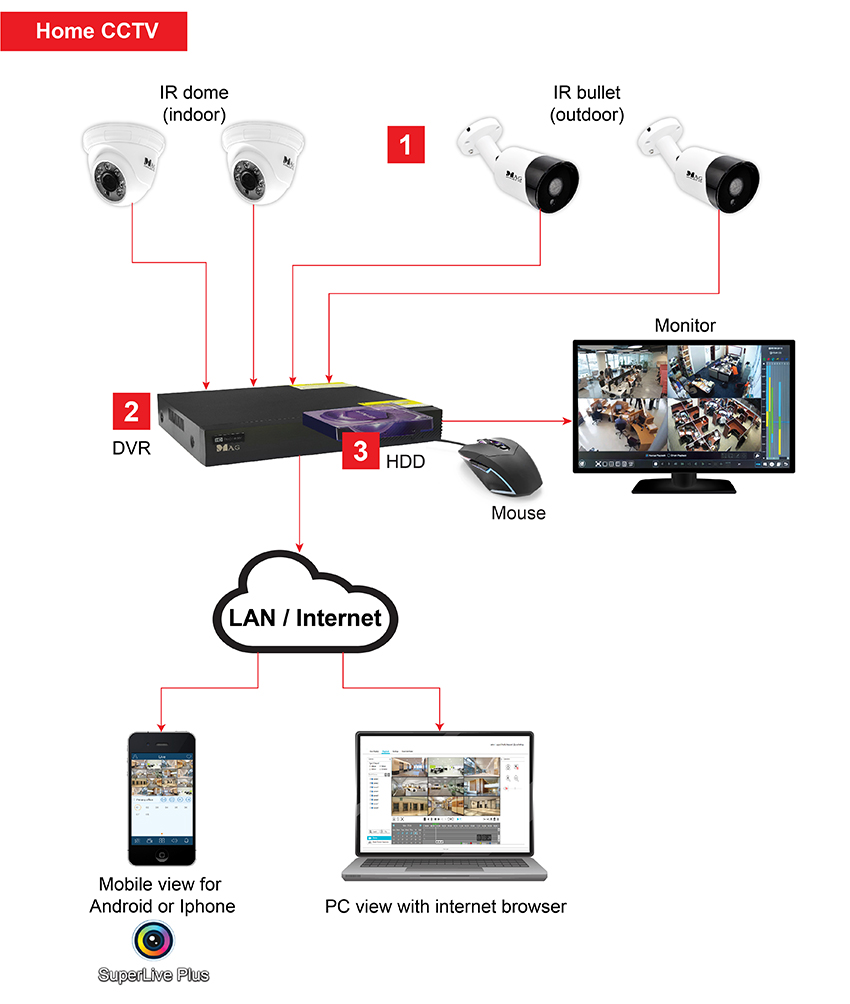 Home CCTV How it works 2 01