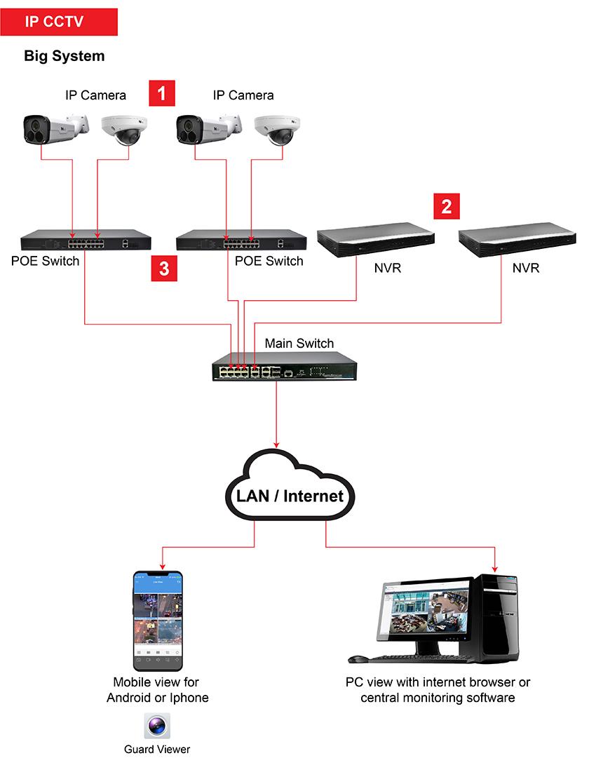 IP CCTV big system How it works 2 01
