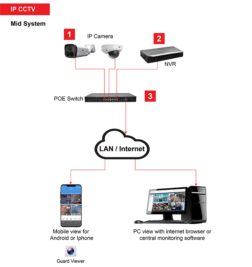 IP CCTV mid system How it works 2 01
