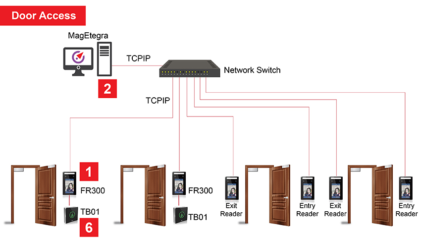 Touchless Door Access How it works2 01