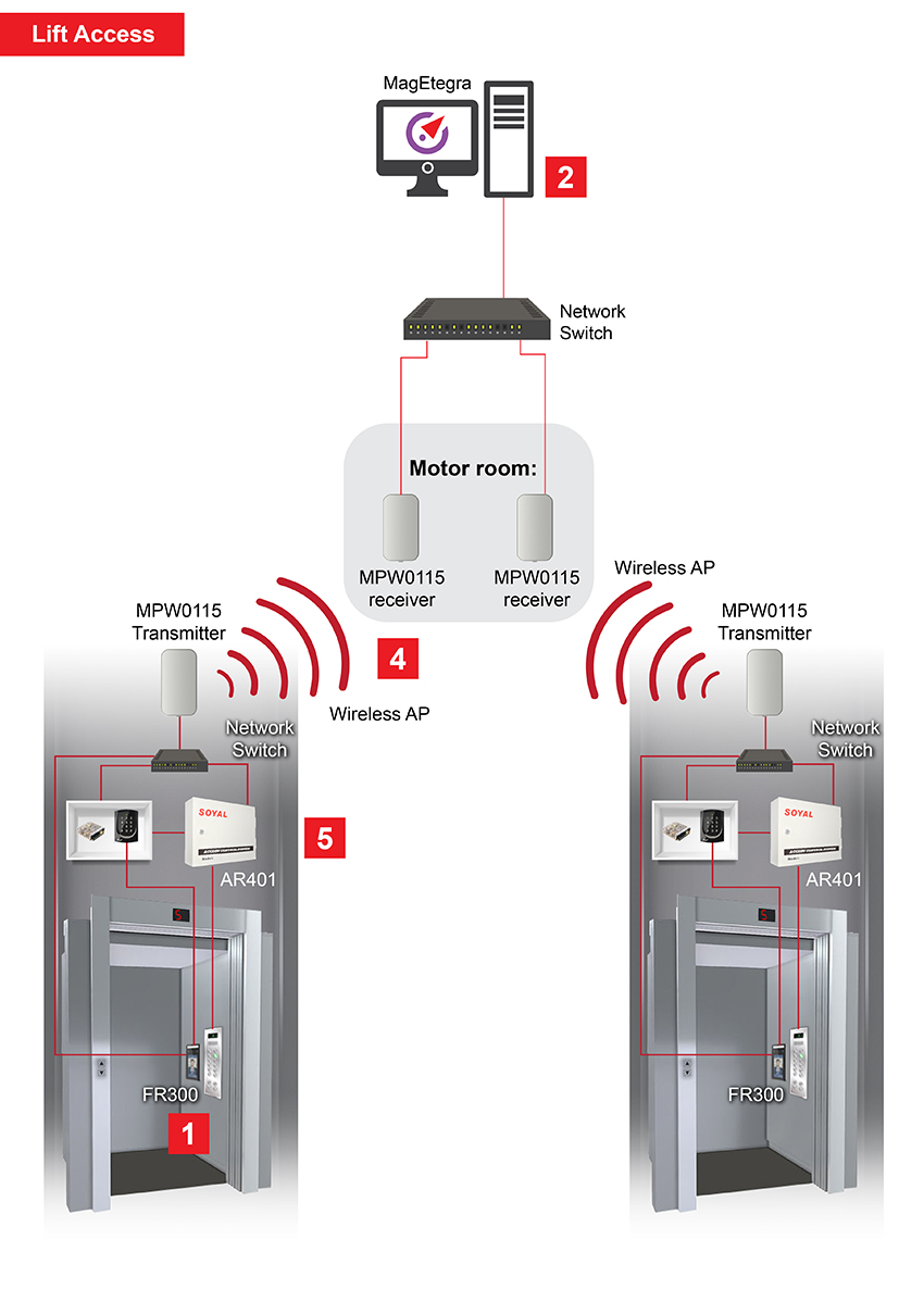 Touchless Lift Access How it works2 01
