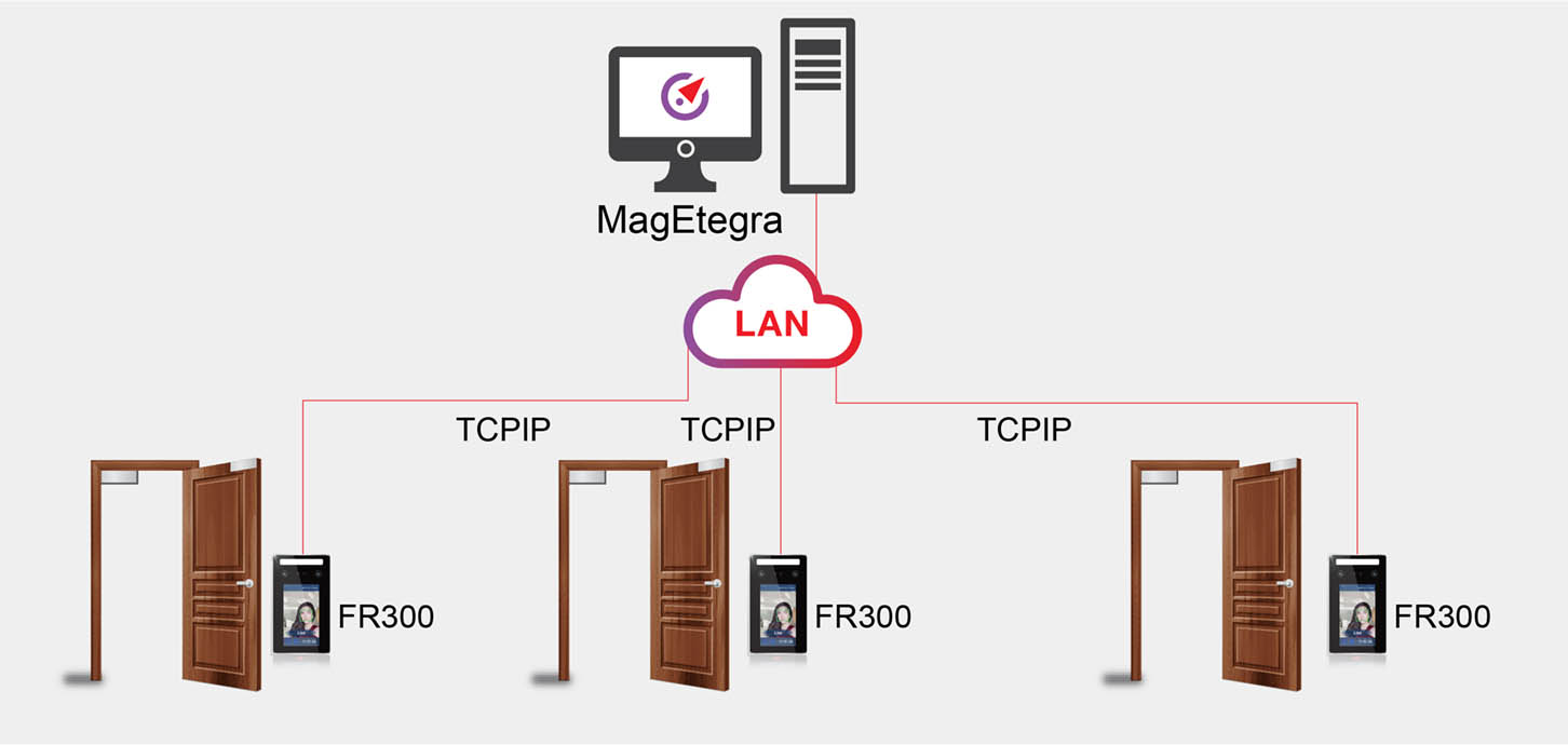 FR300 How does the standalone RFID door access control system work 01