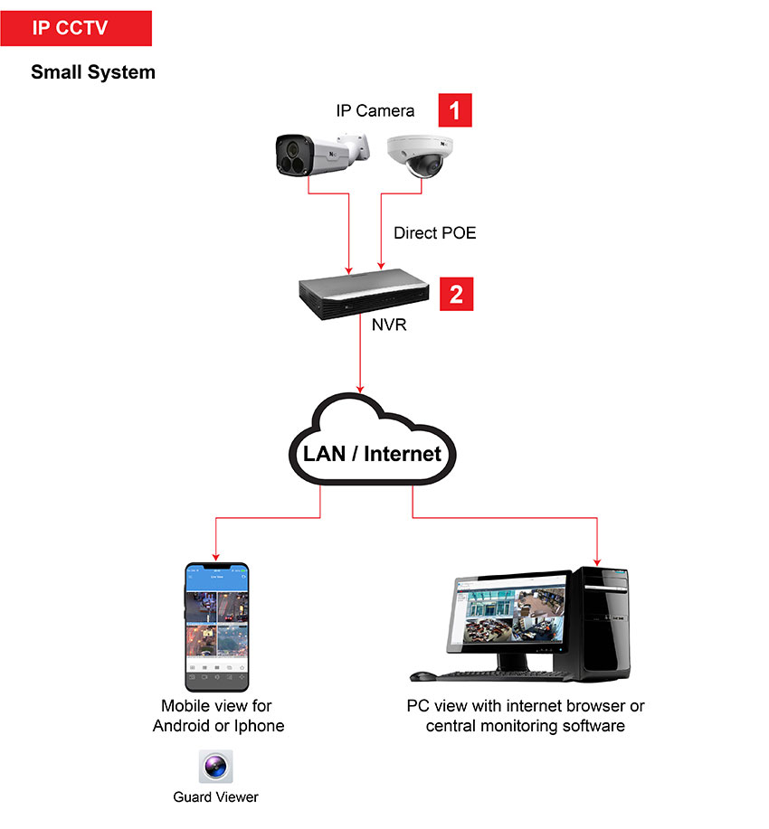 IP CCTV small system How it works 2 01