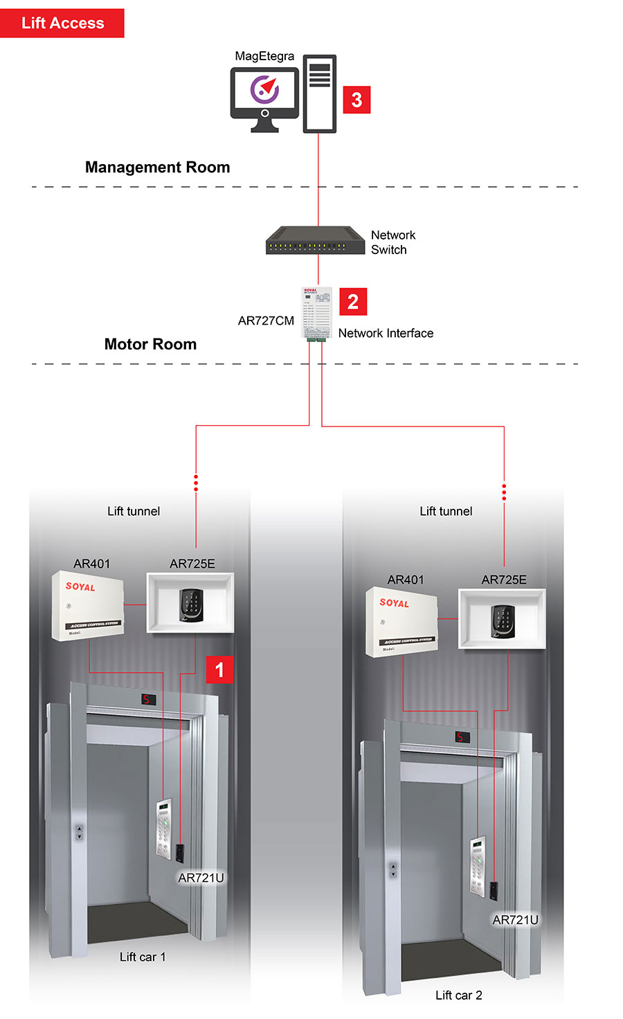 Lift Access How it works4 01