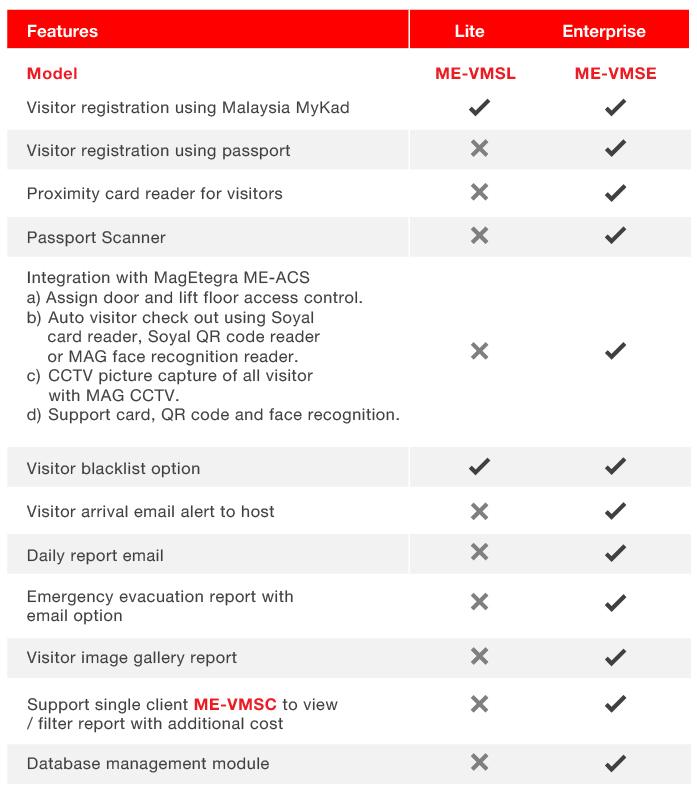 ME-VMS Lite Version Specification